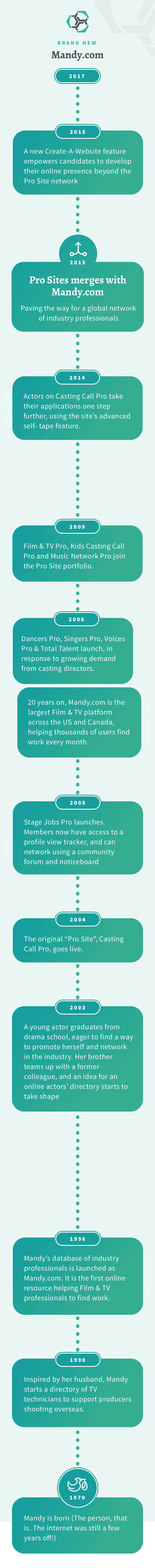 Infographics about Mandy.com